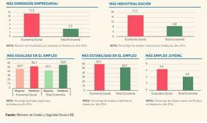 Radiografía de la Economía Social en Andalucía: empresas más grandes, más igualitarias y con mejor empleo